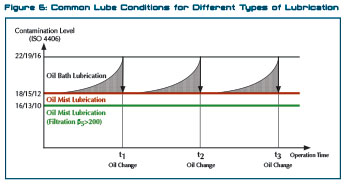 Common lube conditions