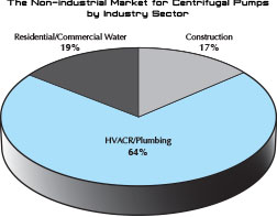 Non-Industrial Market for Centrifugal Pumps by Industry Sector pie chart