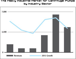 Heavy Industrial Market for Centrifugal Pumps by Industry Sector bar graph