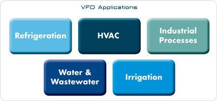 VFD Applications