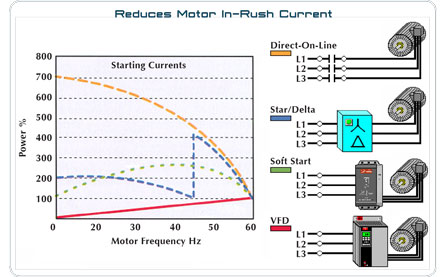 in-rush current