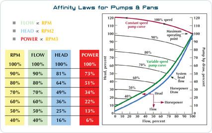 Affinity Laws for Pumps & Fans