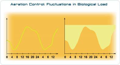 Aeration Control graph