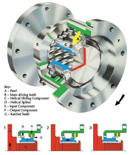 SSS clutch diagram