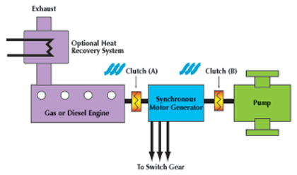 Schematic of dual-driven pump