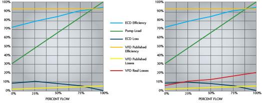 VFD performance, Eddy current drive