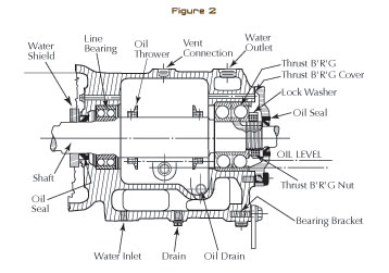 What Not to Cool on Some Process Pumps | Modern Pumping Today