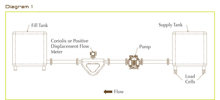 Coriolis Mass Flow Meter Wiring Diagram Enthusiast Wiring Diagrams