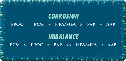 The Pursuit of a Green Carbon Steel Corrosion Inhibitor: Part 4 of 4