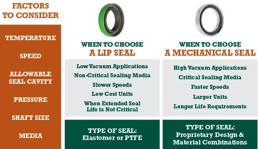 lip seal vs mechanical seal