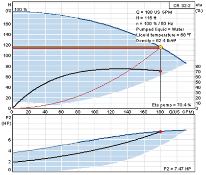 speed reduction graph