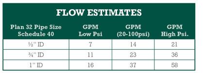 Flow Estimates