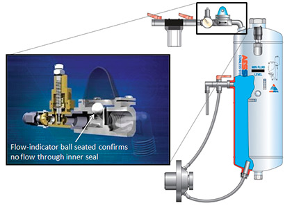 Self-contained water management system