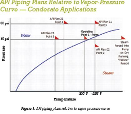 API piping plans relative to vapor-pressure curve