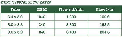 R3DC: Typical Flow Rates