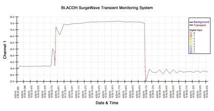 BLACOH SurgeWave Transient Monitoring System Graph