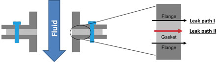 I flange-gasket interface and II micro channels in gasket material