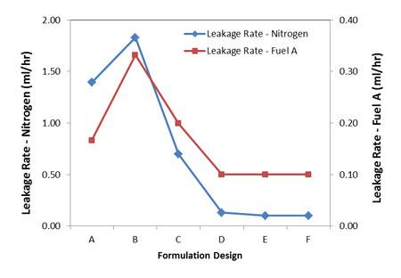 Iterative formulation designs of chloroprene gaskets and corresponding sealing performance