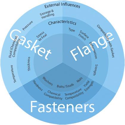 Gasket considerations