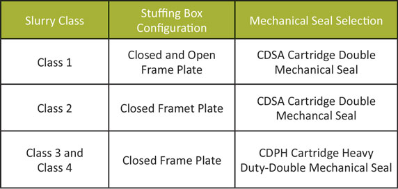 Slurry comparison table