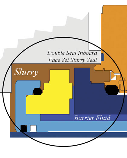Double seal inboard face set slurry seal