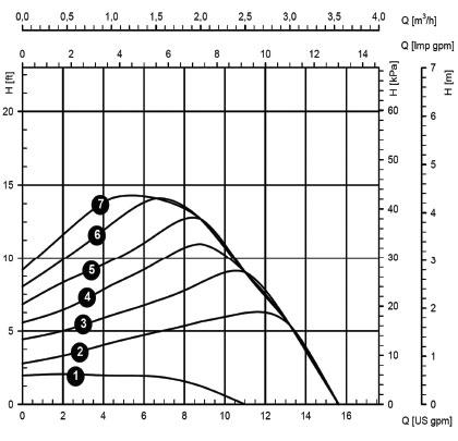 Proportional Pressure Graph