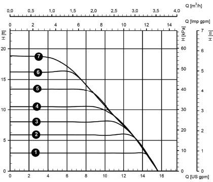 Constant Pressure Graph