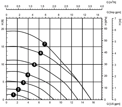 Constant Speed Graph