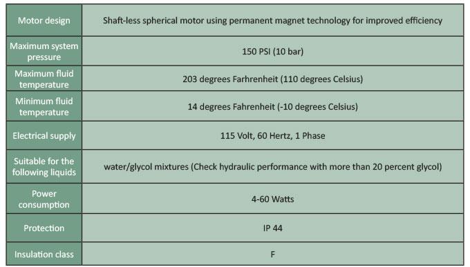 Pump selection checklist