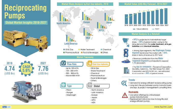 Global Reciprocating Pumps Market Insight