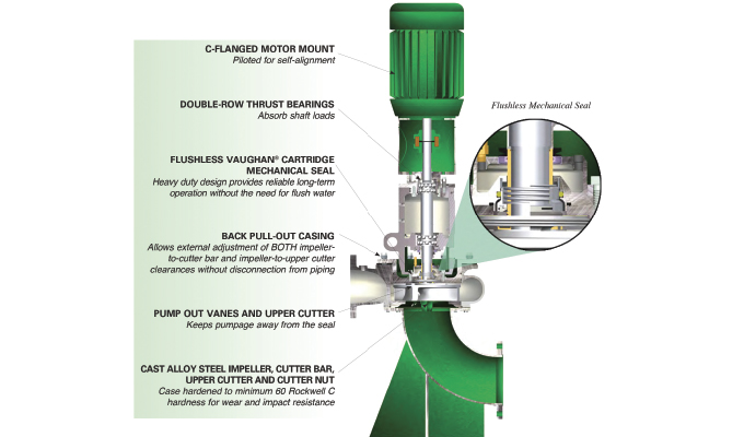 Improved Pump and Seal Reliability