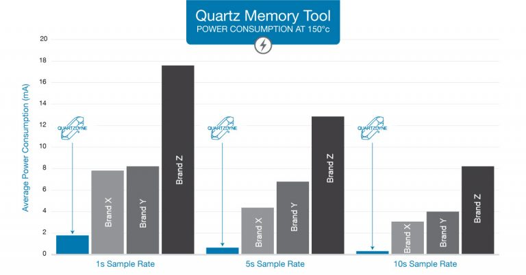 Quartzdyne Unveiled Updated Gen2 Memory Tools at Offshore Technology Conference